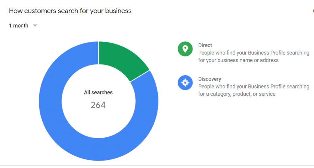Google My Business Search result graph